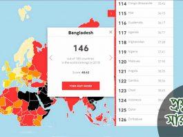 bangladesh-ratings-2018