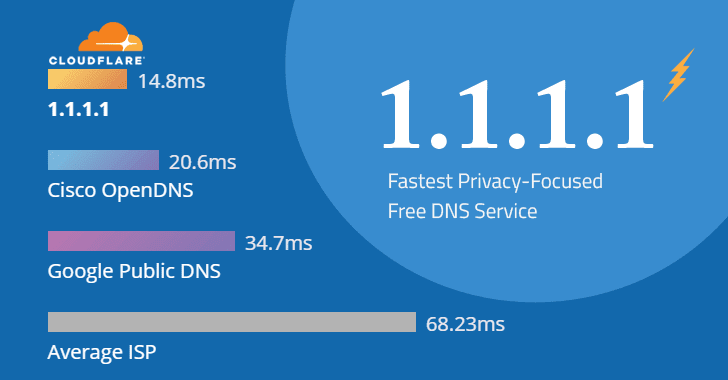 গ্রাহক DNS সেবা চালু করলো Cloudflare